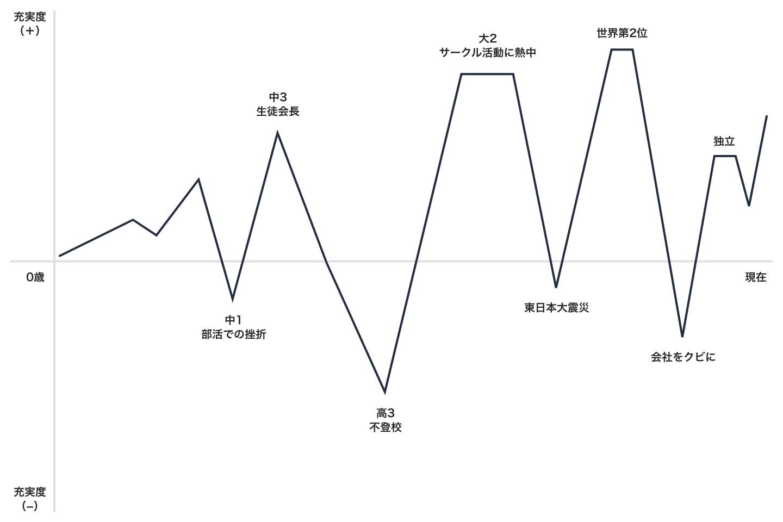 阪井のライフチャート
